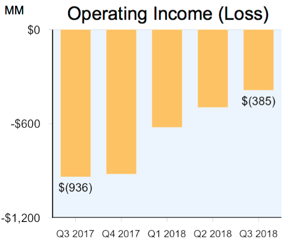 International Operating Profit