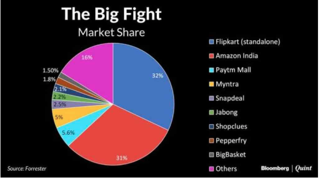 India Market Share