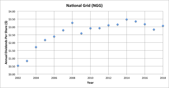 National Grid Is A Relatively Little Known Utility With A