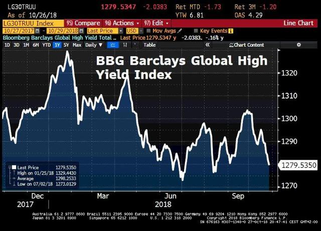 BBG Barclays Global High Yield Index: Down it goes