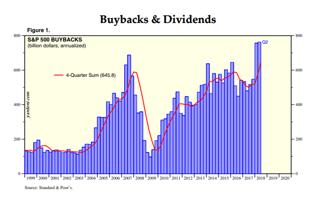 S&P Stock Buybacks