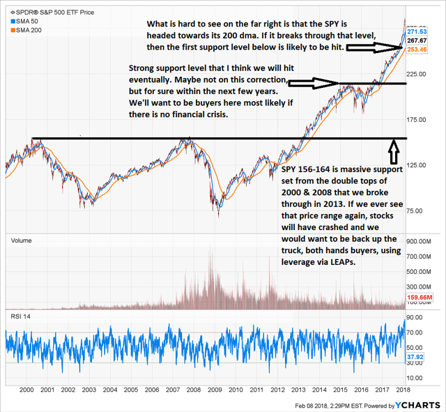 S&P Risk and Support
