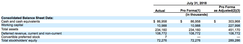 Anaplan stock ipo expiration date