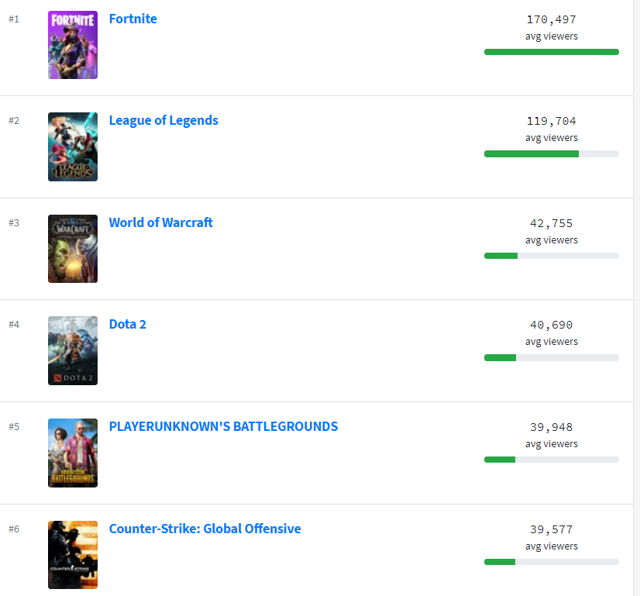 Twitch average viewers games