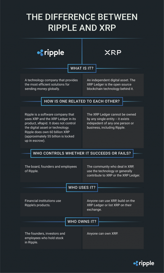 Difference between ripple and XRP