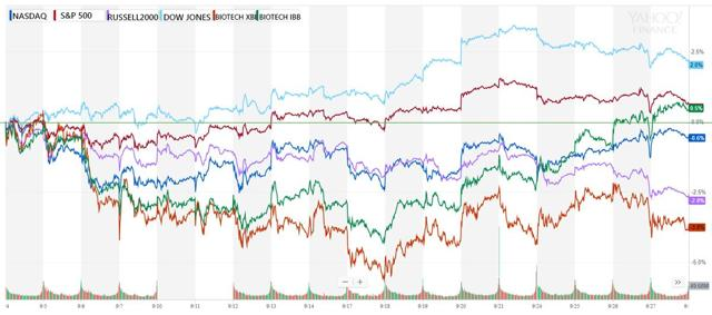 PrudentBiotech.com ~ Stock and Biotech Stock Performance