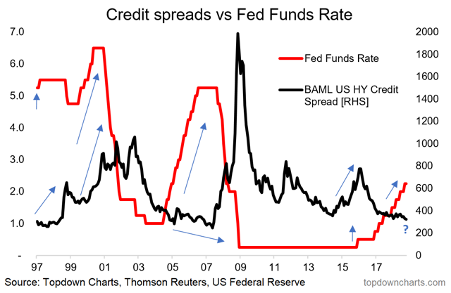 credit spreads vs the Fed