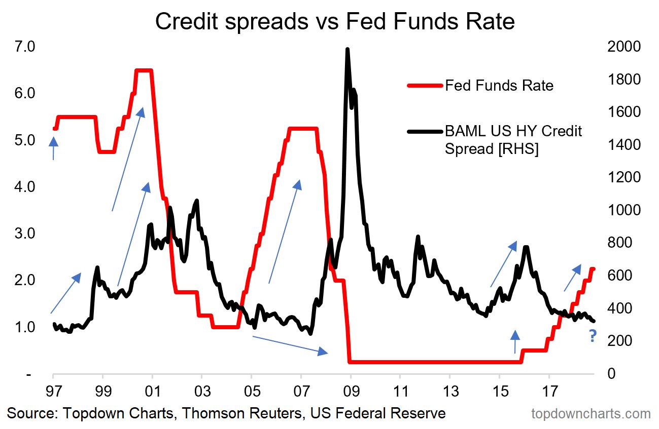 Chart Of The Week: Fed Vs. Credit