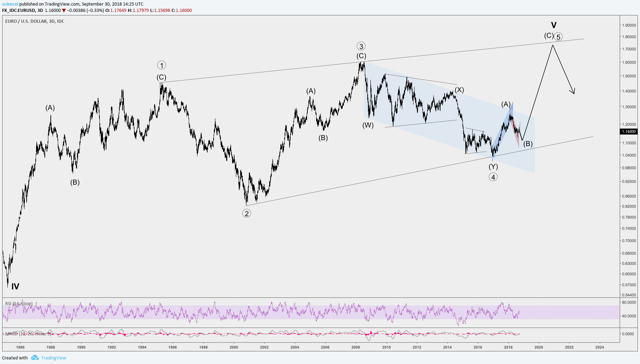 EUR/USD LT Waves