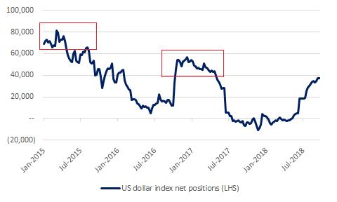 10-3-2018 USD positioning