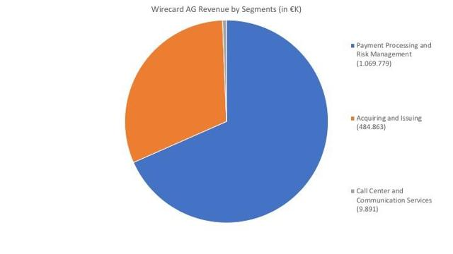 Wirecard AG revenue by segments