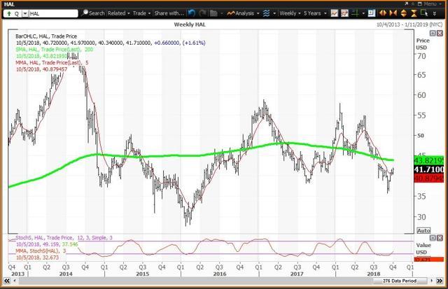 Weekly Chart For Halliburton