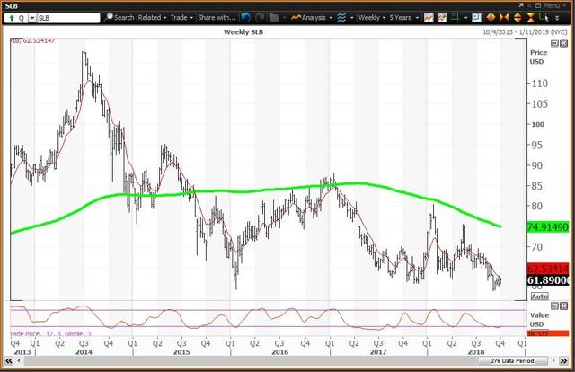 Weekly Chart For Schlumberger