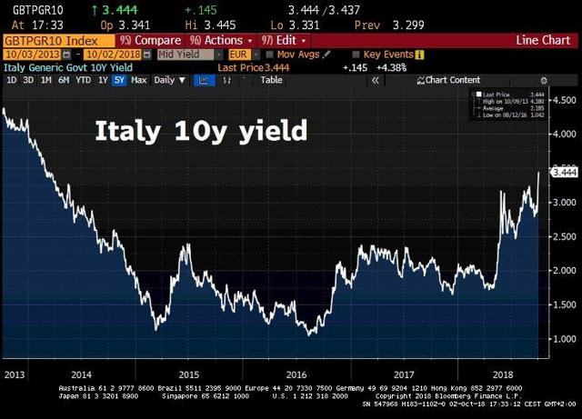 Italy 10 year bond yield at 3.47%, highest since 2014