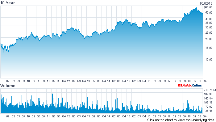 And Intc Has Raised The Dividend Consistently Over Time Take A Look At 10 Year Price Chart Below From Nasdaq