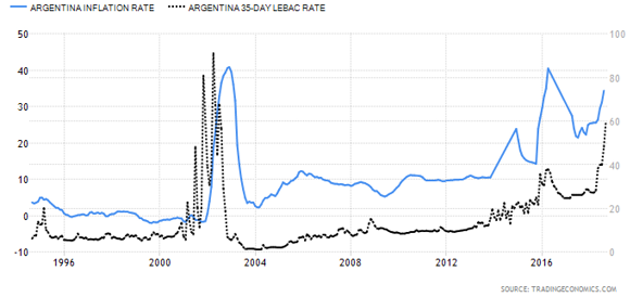 Argentina Inflation Rate versus Argentina Lebac Rate Graph