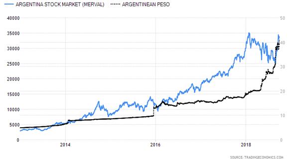 Argentina Stock Market versus Argentinean Peso Graph