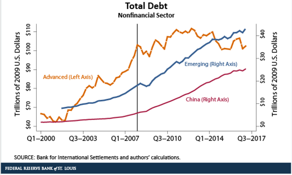 Non Financial Sector Total Debt Graph