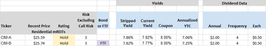 Comparing Cim Preferred Shares