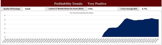 BRX FCF Trend