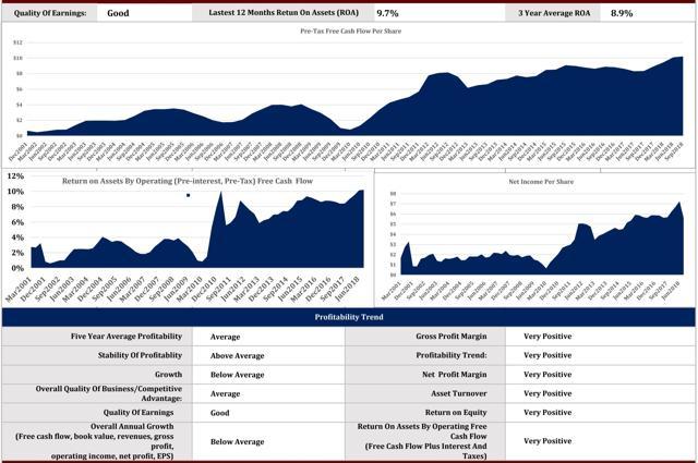 SPG Profitability Graphs