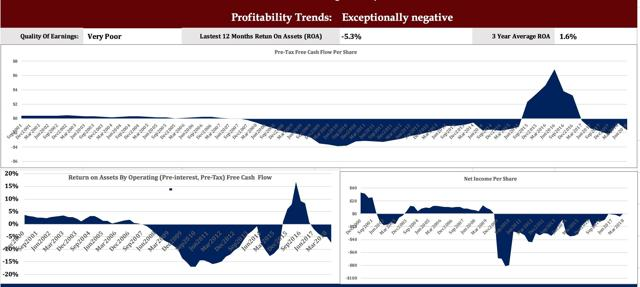 CDOR Profitability Trends