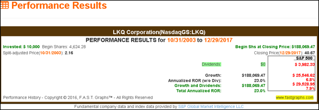 LKQ performance