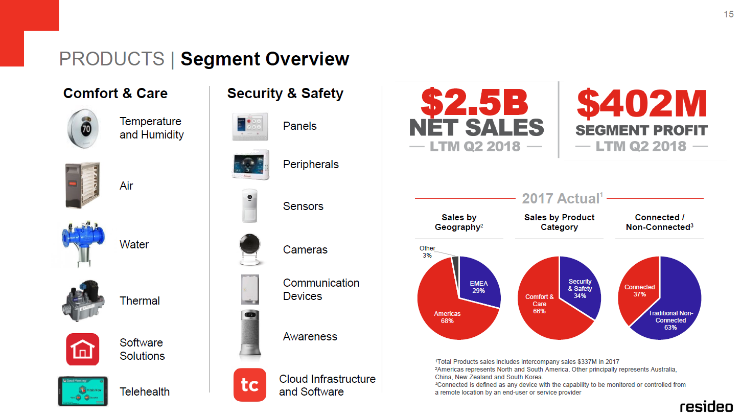 Analyzing Honeywell's Latest Spin-Off, Resideo - Resideo