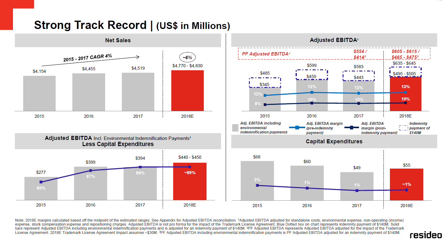 According to Resideo's slide deck, revenue has grown at a CAGR of 4% and EBITDA margins have increased from 8% to 10% over the past 2 years.