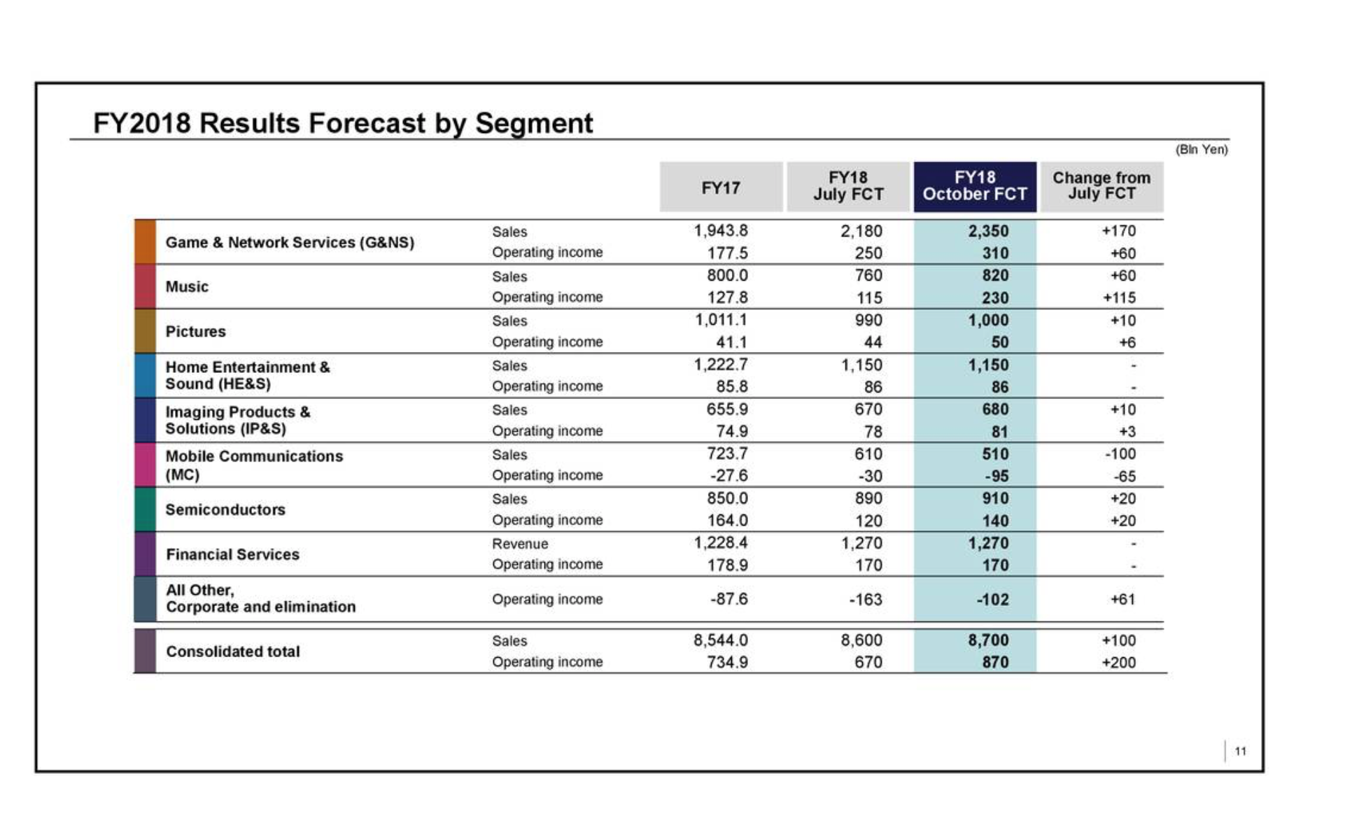 Sony Results Lead To Further Forecasts Upgrades - Sony Corporation