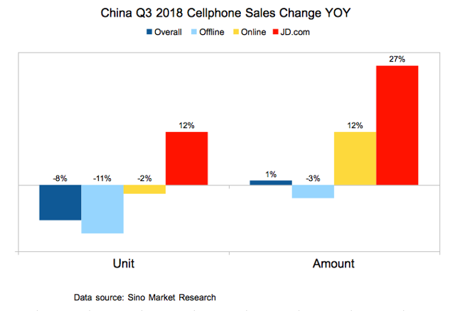 JD.com Smartphone Sales Growth Doubled The Market Growth Rate