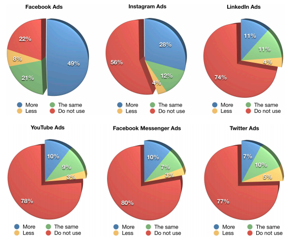 Marketers plan to increase spending on Facebook ads