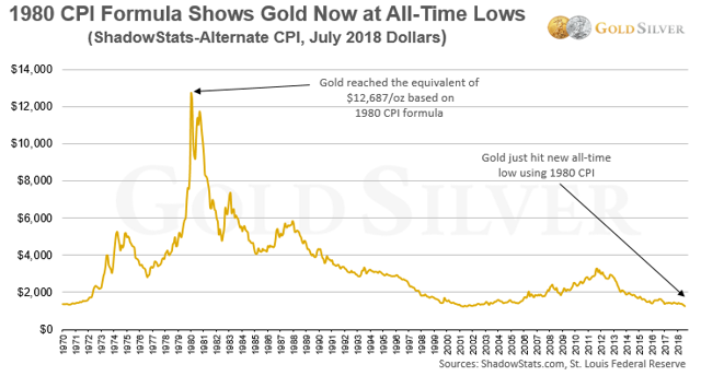 gold at 50 year inflation adjusted low prices