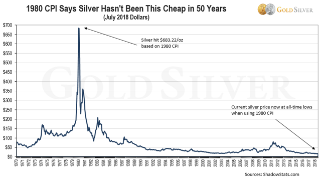 silver 50 year inflation adjusted low