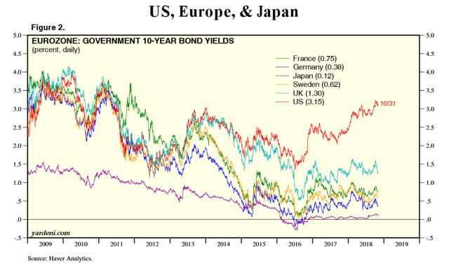 rise in bond yields global