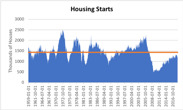 Source: Image created by author with data from FRED Economic Database