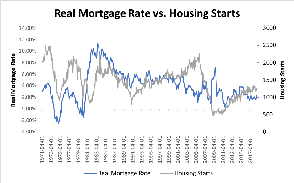 Why The Housing Consensus Is Wrong