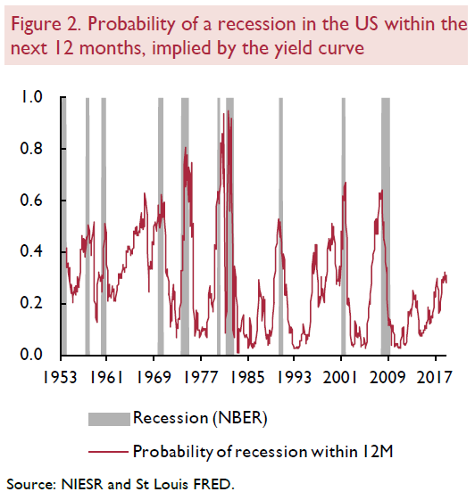 Predicting recessions using the yield curve