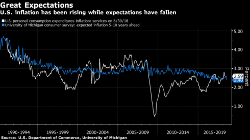 Image result for us inflation expectations