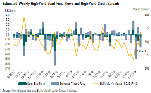 Weekly high yield bond fund flows and high yield credit spreads