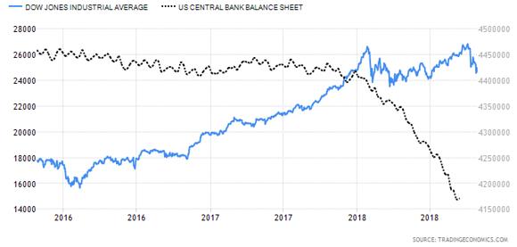 DJIA-VersusBalanceSheet.png