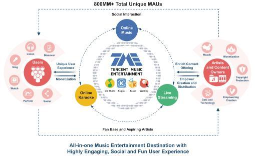 Tencent Music IPO: Growing Revenues At 151% Y/Y - Tencent Music