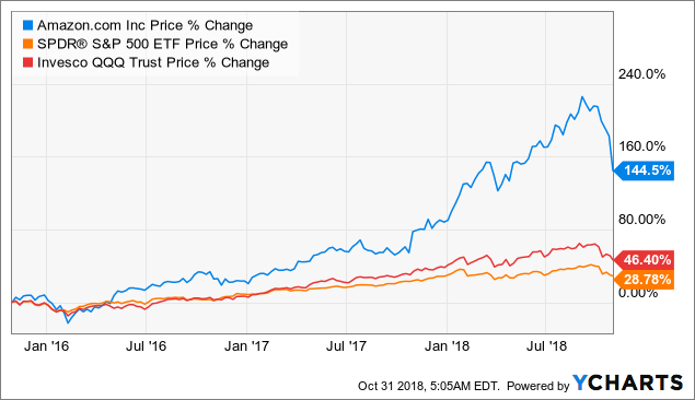 Amzn Stock Quote | 4 Reasons I Just Tripled My Position In Amazon Amazon Com Inc