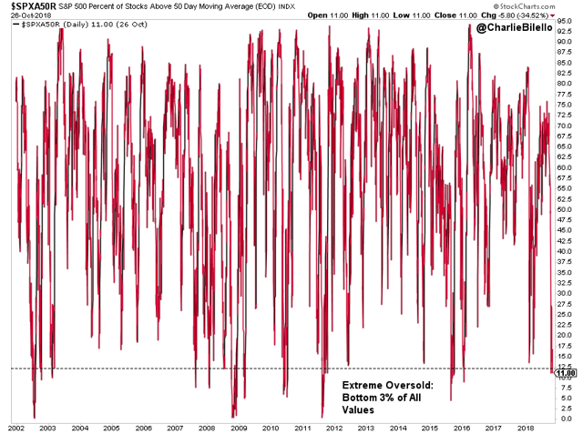 S&P 500 percent of stocks above 50 day moving average graph3