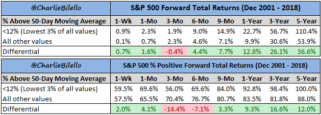 S&P forward total returns since december 2001 till 2018 chart4