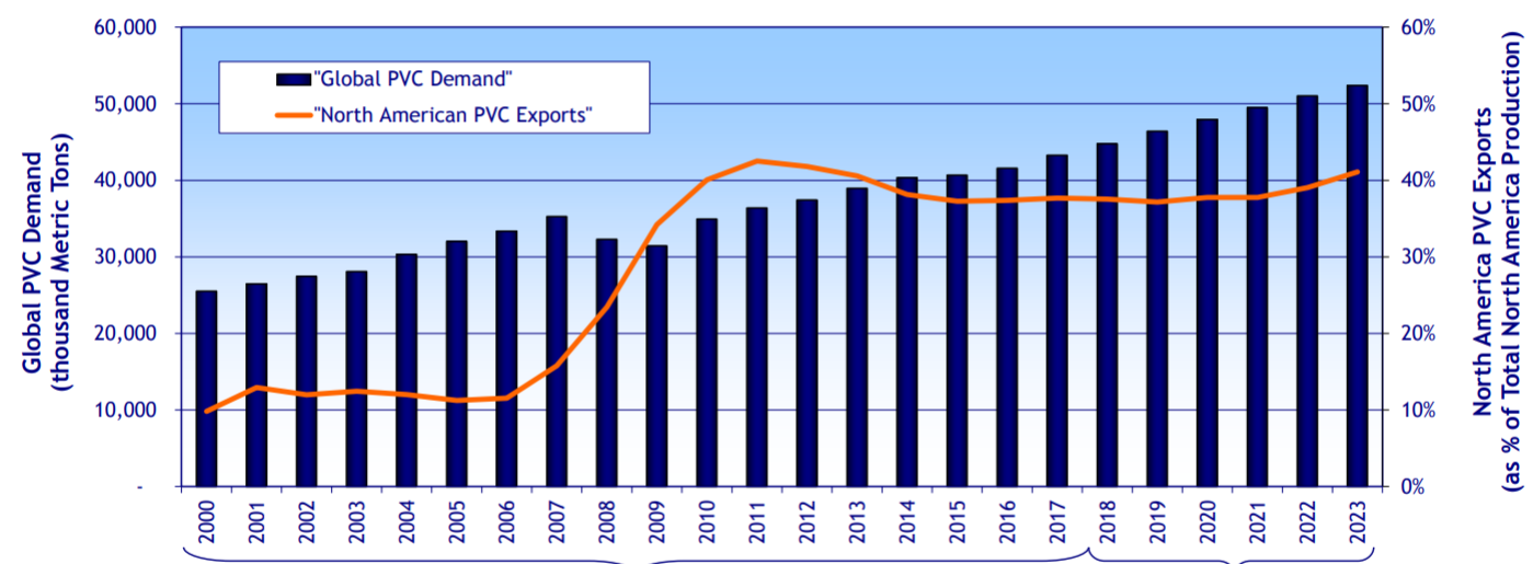 Westlake Chemical: China Driven Sell-Off Overdone? - Westlake