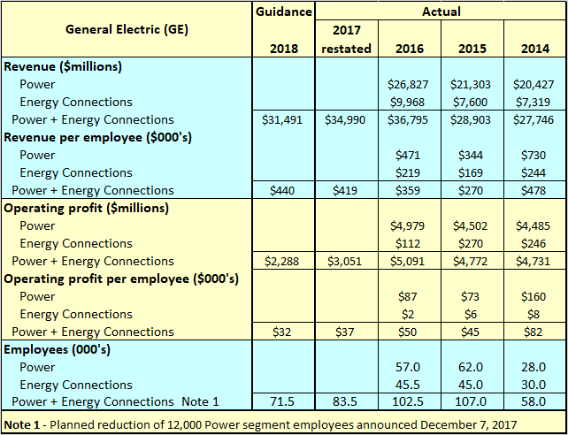 Ge Digital Layoffs >> Ge Employee Headcount General Electric Company Nyse Ge
