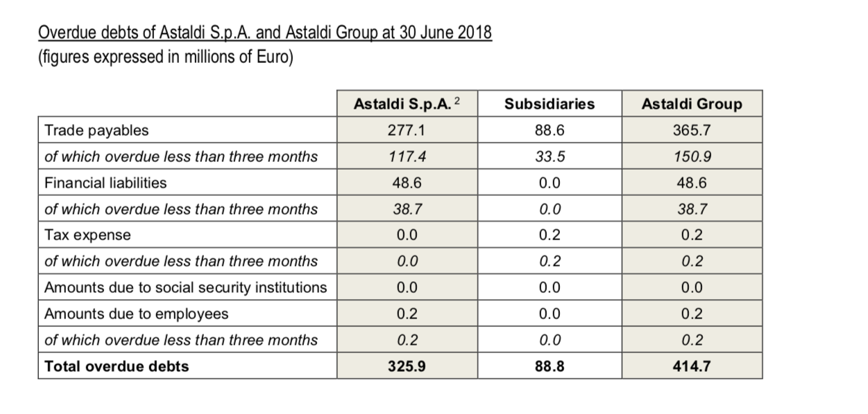 Astaldi Files For Bankruptcy Bonds Worth Investigating Shares