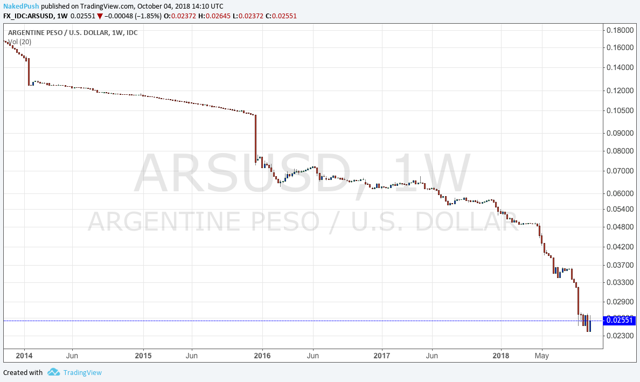 Argentinian Peso