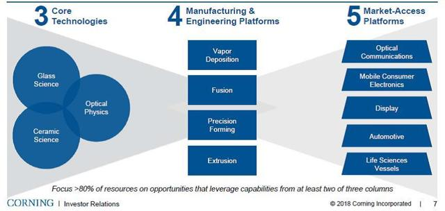 Manufacturing & engineering platforms